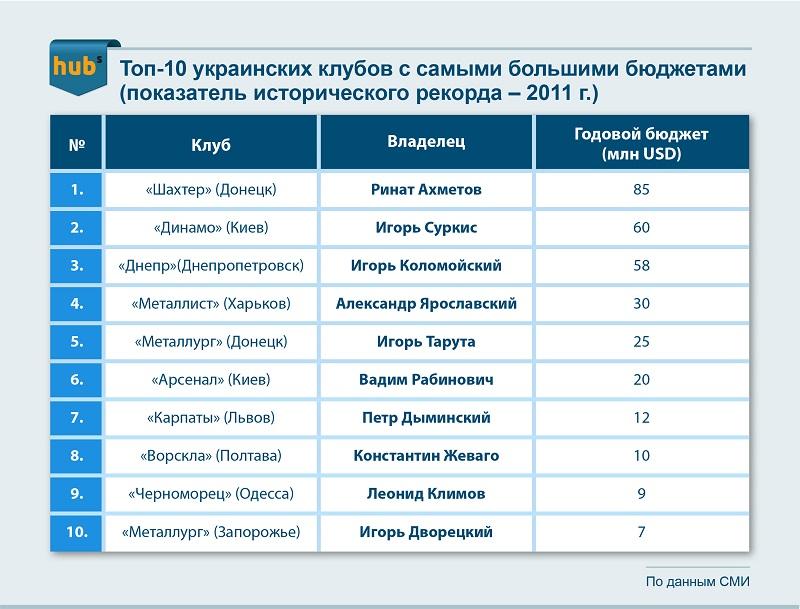 На какие деньги живет украинский футбол