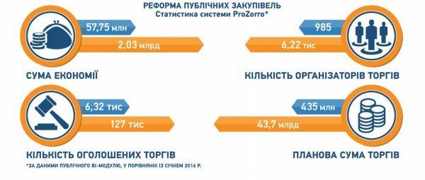 Прогресс Украины за полгода: судебная реформа, миллиарды экономии (инфографика)