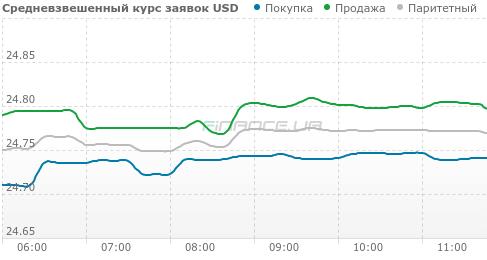 решили выгодный курс доллара на сегодня в петрозаводске Статьи Выбор термобелья