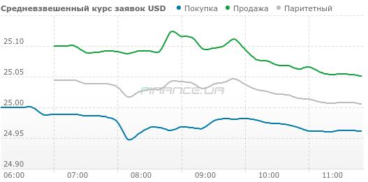 Курс наличного доллара продолжает плавно снижаться