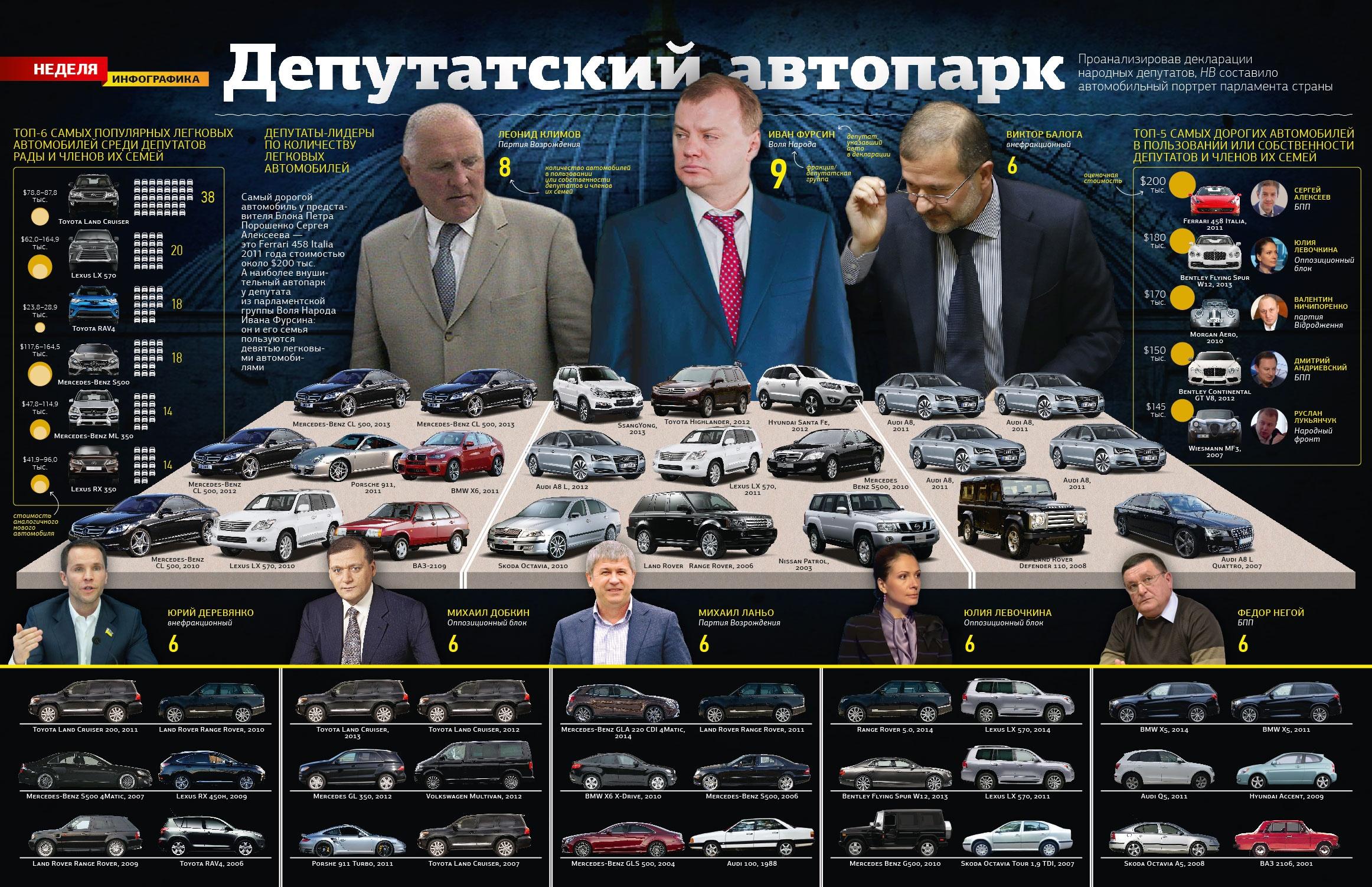 Депутатский автопарк: СМИ узнали о самых популярных автомобилях украинских политиков