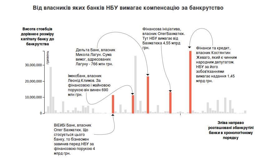 Преступление и наказание: как банкротились банки, кто виноват и кого преследует украинская власть