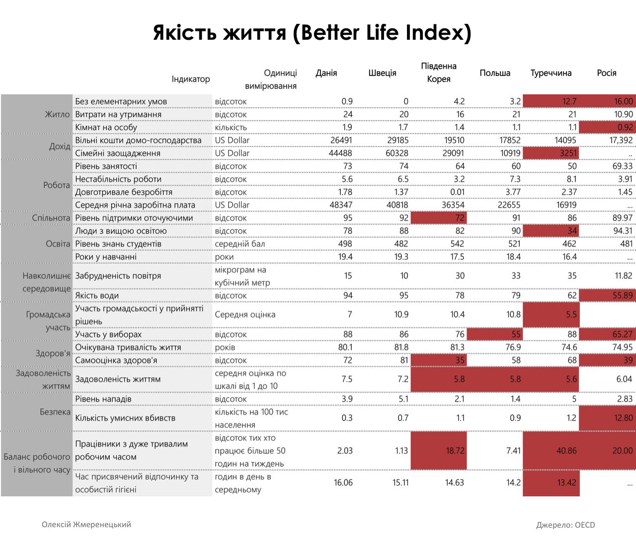 Как сделать украинцев счастливыми (инфографика)