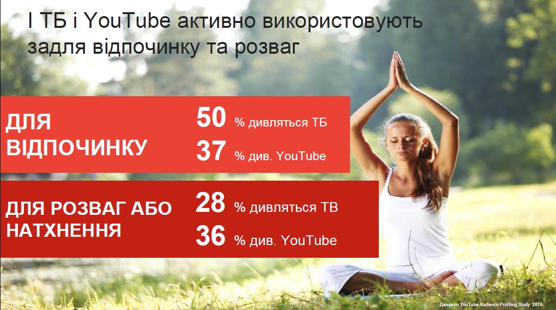 Компания Google Украина представила портрет украинского пользователя YouTube (инфографика)