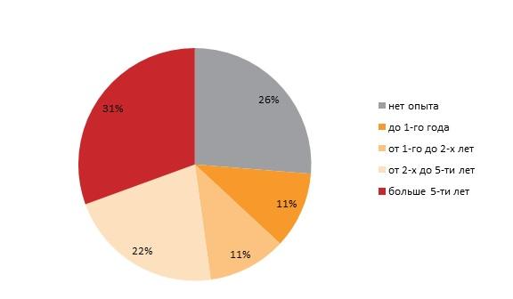 Ко дню сисадмина: реальные зарплаты на 20% ниже их ожиданий