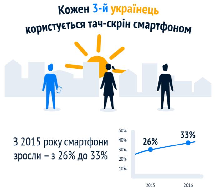 Сколько украинцев пользуются смартфонами (инфографика)