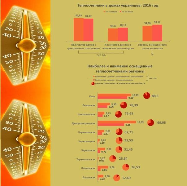 Где в Украине наиболее активно устанавливают теплосчетчики (инфографика)