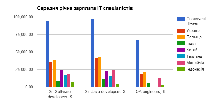 Сколько зарабатывают украинские программисты по сравнению с коллегами в США и Европе