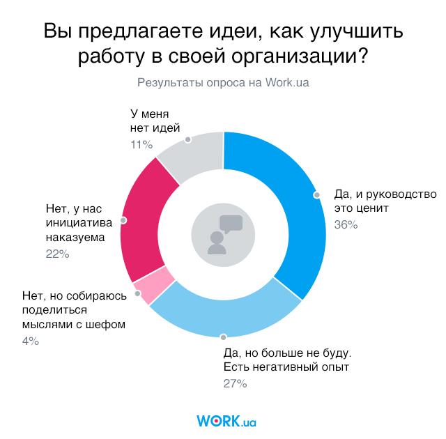 Половина работодателей не ценят инициативу сотрудников. Как это исправить - 5 правил