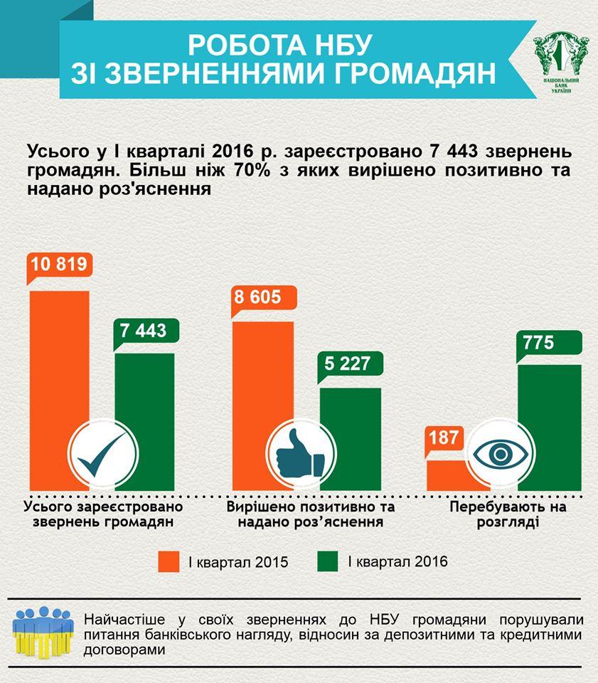 Какие вопросы чаще всего поднимали в своих обращениях к НБУ украинцы (инфографика)