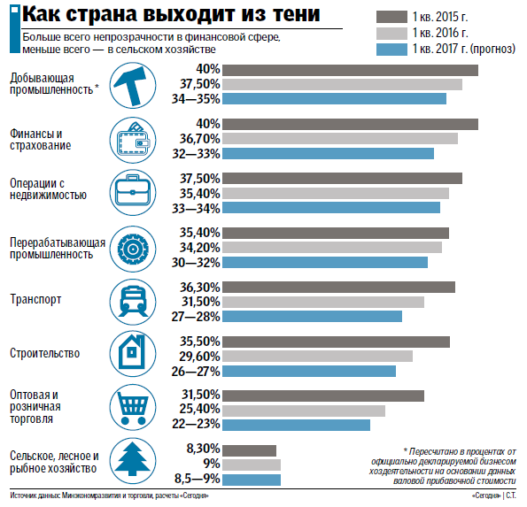 Как украинская экономика выходит из тени: снижение налога на зарплаты и улучшение бизнес-климата