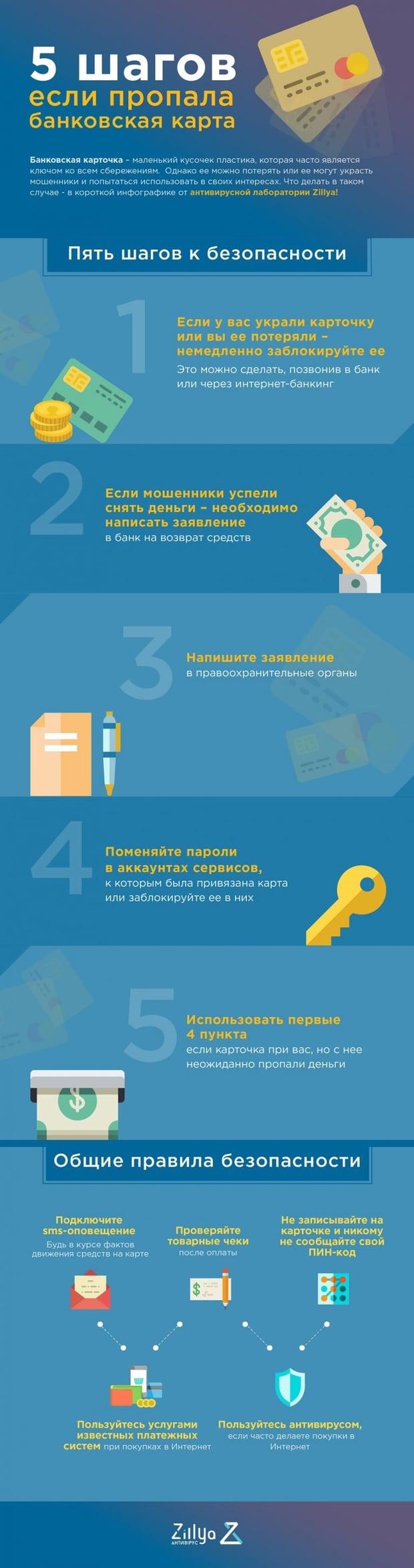 По горячим следам: украинцам объяснили, что делать при краже банковской карты (инфографика)