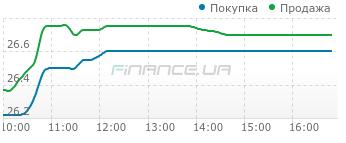 Межбанк: день завершился курсом 26,70 UAH/USD