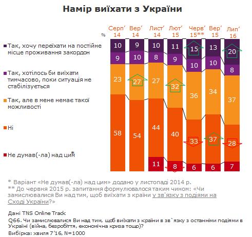 Больше половины украинцев хотят выехать за границу (инфографика)