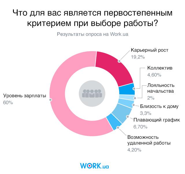 Большинство украинцев выбирают работу по уровню зарплаты