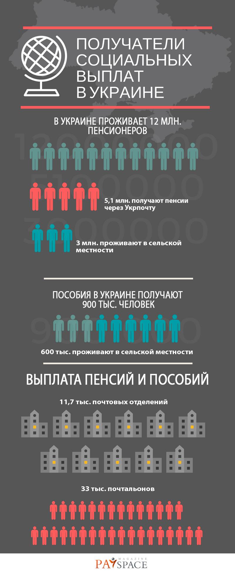 Почта или банкомат: где украинцы получают пенсии (инфографика)