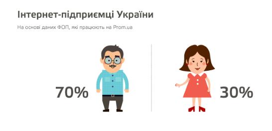 Портрет интернет-предпринимателя Украины: 5 любопытных фактов