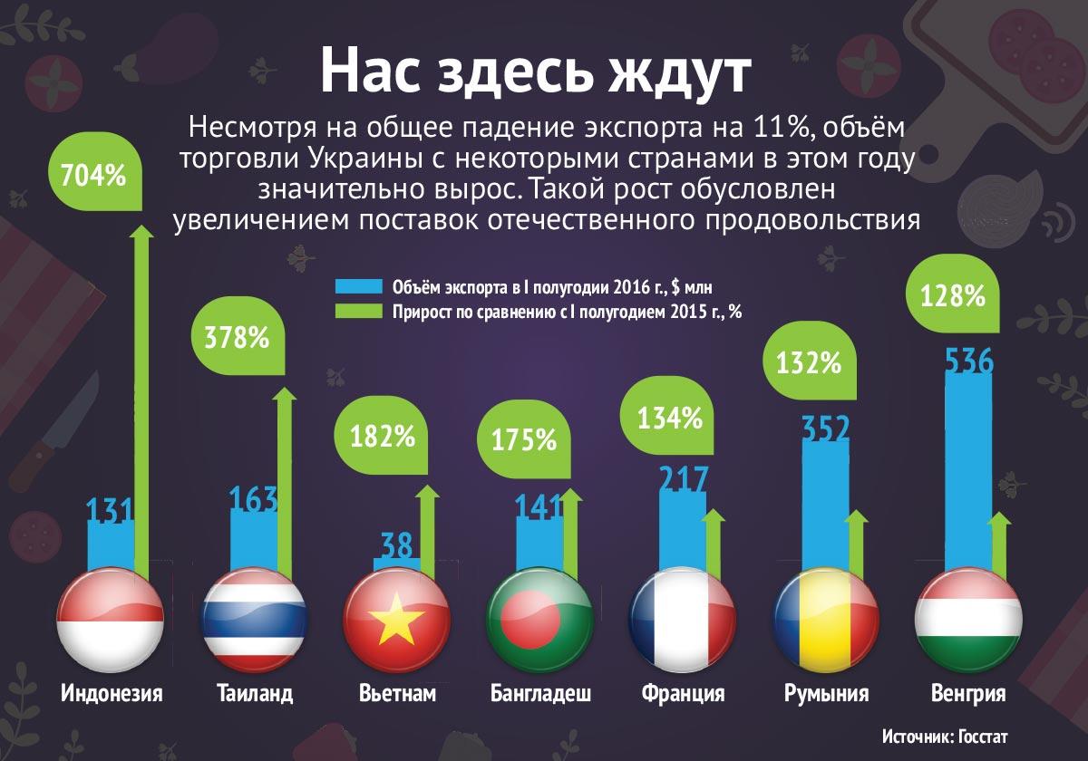 Слишком дешево. Почему украинским аграриям придется жить по новым правилам