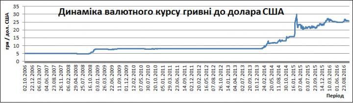 Богдан Дуда: «Черный лебедь» валютного рынка Украины