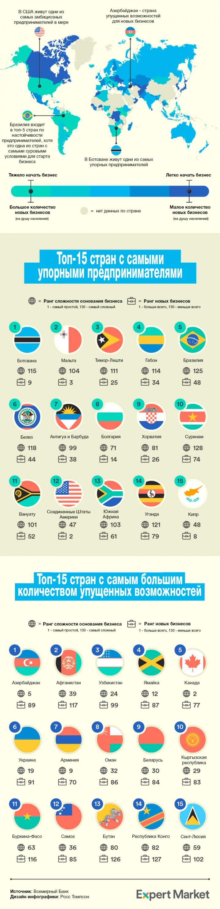 Как выглядит Украина на карте мира по упорству предпринимателей (инфографика)