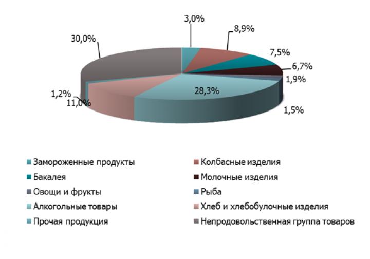 Аналитики: в Киеве сейчас выгодно открывать маленькие магазины