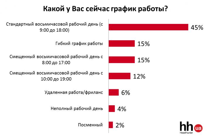 Украинцы все чаще отдают предпочтение компаниям с гибким графиком работы (опрос)