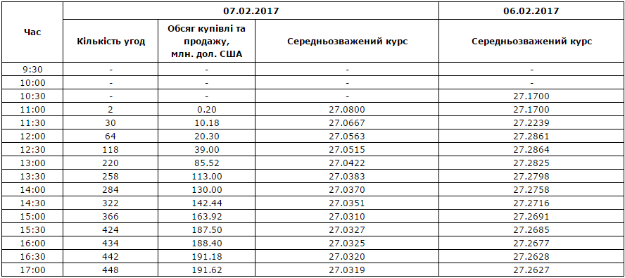 Межбанк: доллар снизился и закрепился вокруг 27 гривен