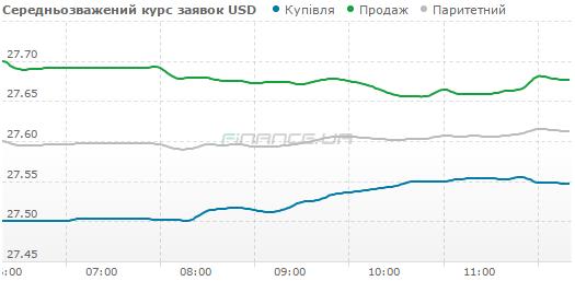 Курс наличного доллара сегодня не изменился