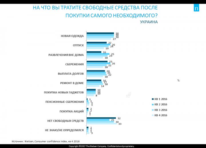 На что украинцы тратят лишние деньги (инфографика)