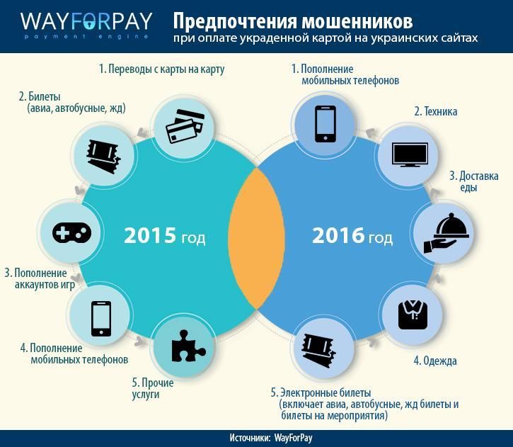 Сотня в день: все больше украинцев ежедневно становятся жертвами кибератак (инфографика)