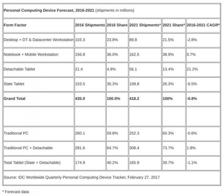 Планшеты-трансформеры и гибридные ноутбуки замедляют падение рынка PC (таблица)