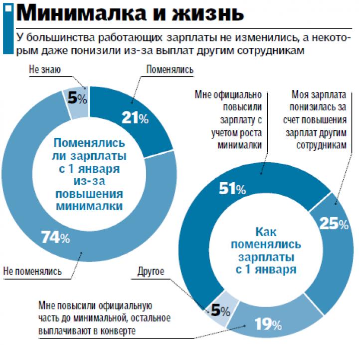 Как изменились доходы украинцев после повышения минимальной зарплаты (инфографика)