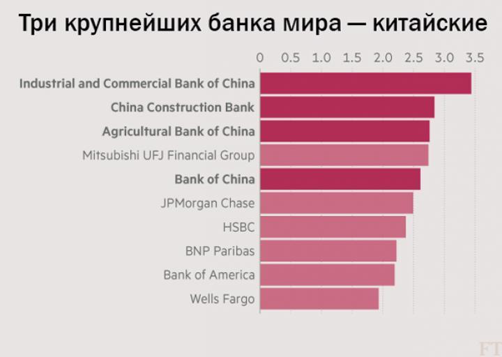 ЕС сдает позиции: названа страна с крупнейшей в мире банковской системой (инфографика)