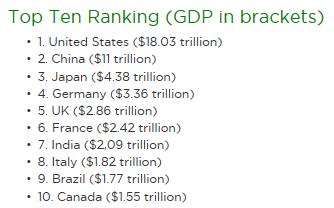 Кто на свете всех крупнее? Распределение  триллионов глобальной экономики (инфографика)