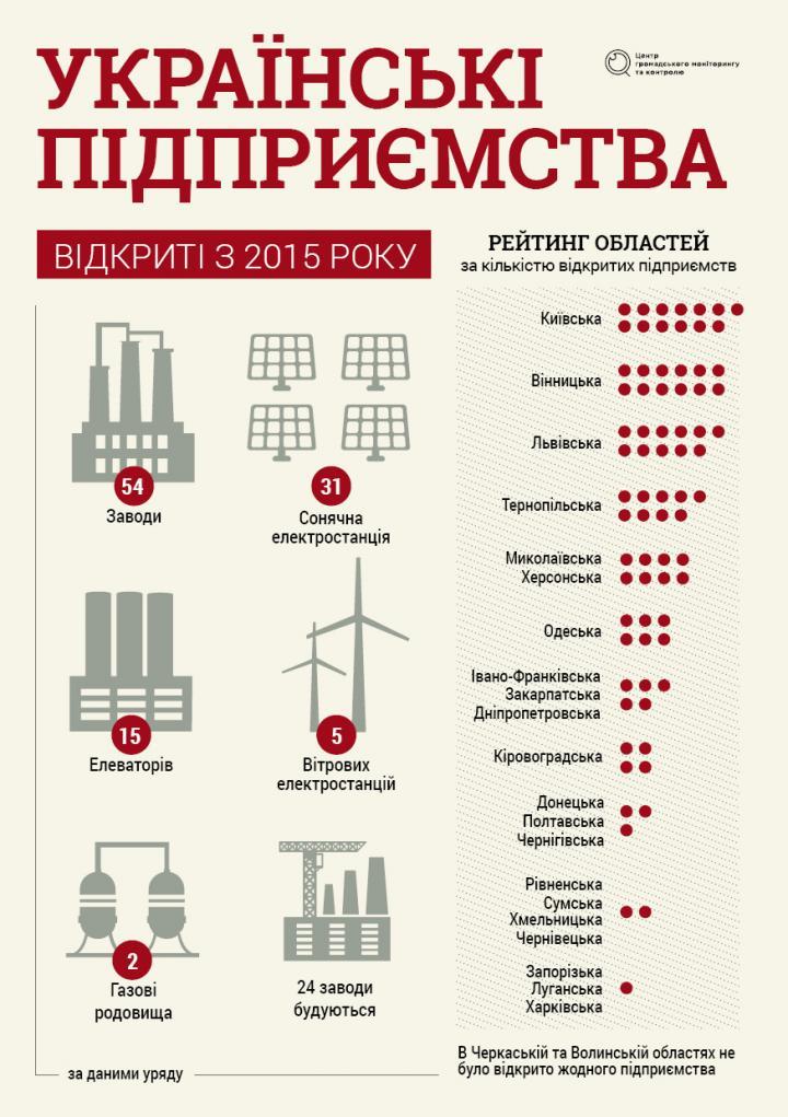 Где в Украине появлялись новые предприятия с 2015 года (инфографика)