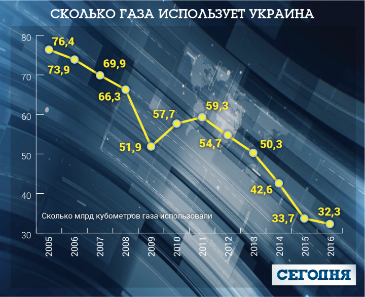 Газовая революция в Украине: в Кабмине обещают кардинальные перемены уже через несколько лет
