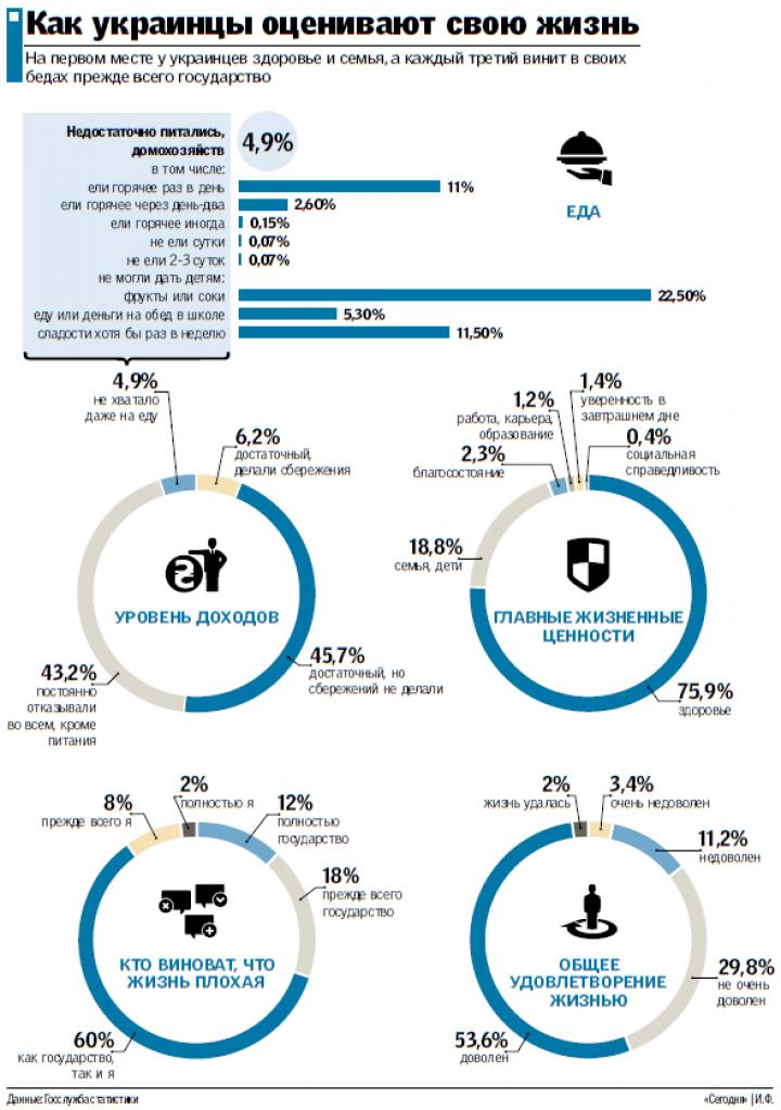 Довольны ли украинцы своей жизнью - исследование Госстата (инфографика)