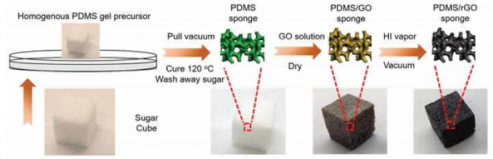Учёные создали гибкий аккумулятор на основе сахара