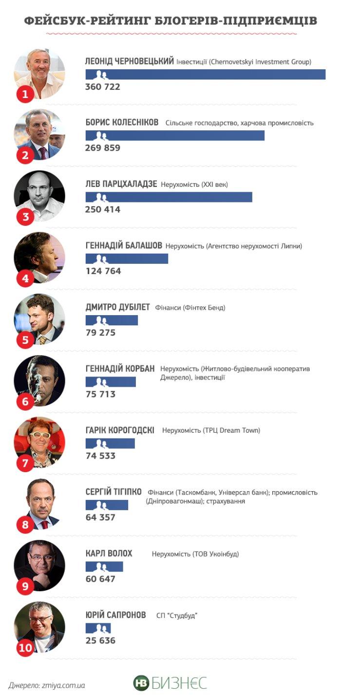 Обнародован рейтинг наиболее популярных предпринимателей в Facebook (инфографика)