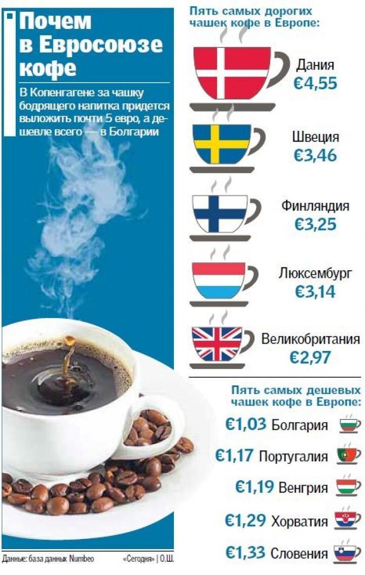 Цены Евросоюза: Сколько стоит чашка кофе (инфографика)