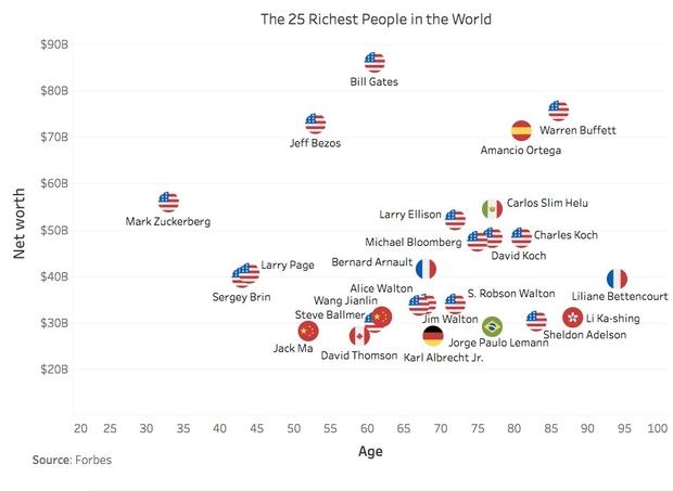 Опубликован топ-25 миллиардеров: где живут богатейшие люди мира