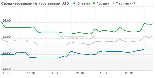 Обзор наличного рынка валют: доллар США