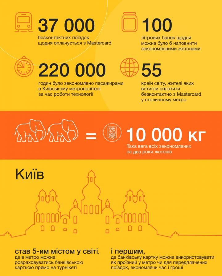 С момента внедрения бесконтактной оплаты в Киевском метрополитене банковскими картами было оплачено более 10 млн поездок (инфографика)
