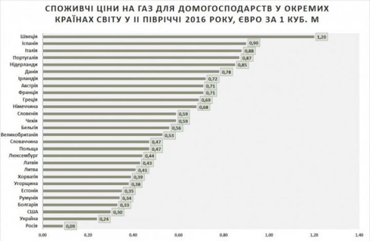 Тарифы на коммуналку: сколько платят в ЕС (инфографика)