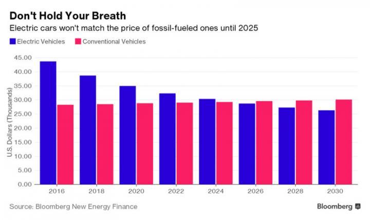 Bloomberg спрогнозировал, когда электрокары станут дешевле бензиновых авто (инфографика)