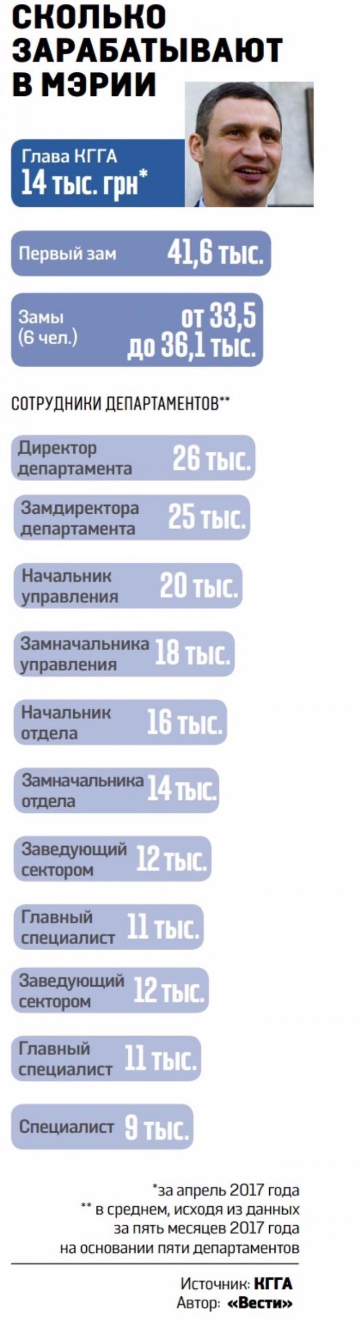 Сколько зарабатывает Кличко и его чиновники (инфографика)
