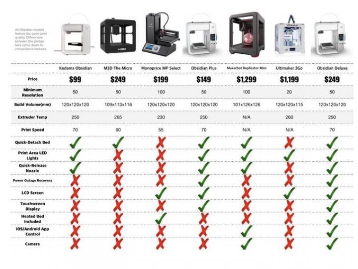 Kodama начнет выпускать самые доступные 3D-принтеры