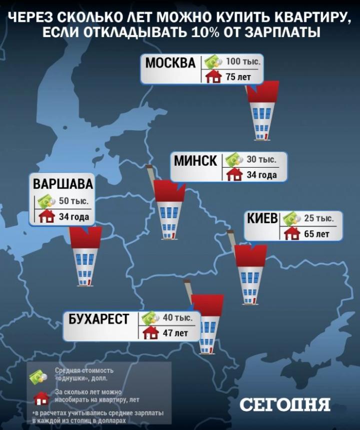 Украину поставили на второе место в мировом рейтинге по обвалу цен на жилье (инфографика)