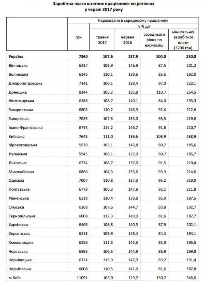 Самая большая средняя зарплата в регионах (инфографика)