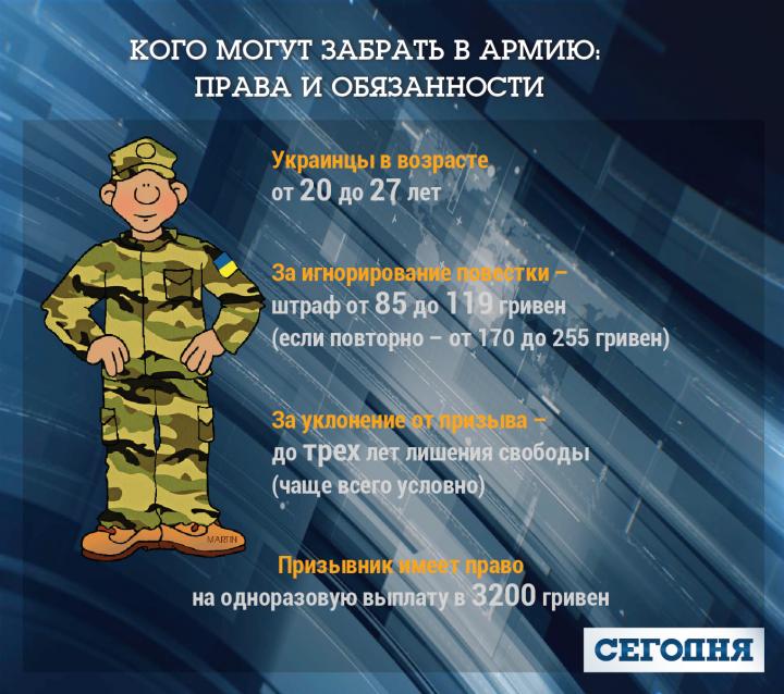 В августе украинцев ждет внеочередной призыв в армию: кого и когда заберут на службу